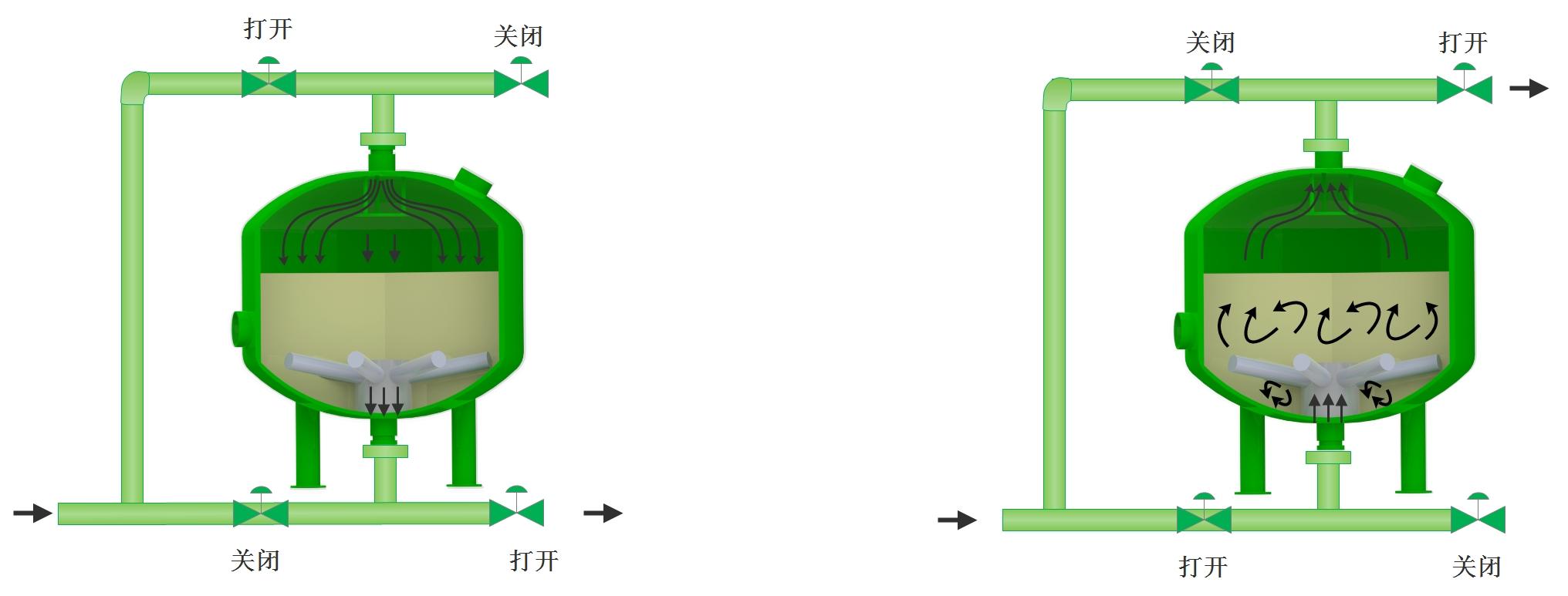 砂滤器运行与反洗.jpg